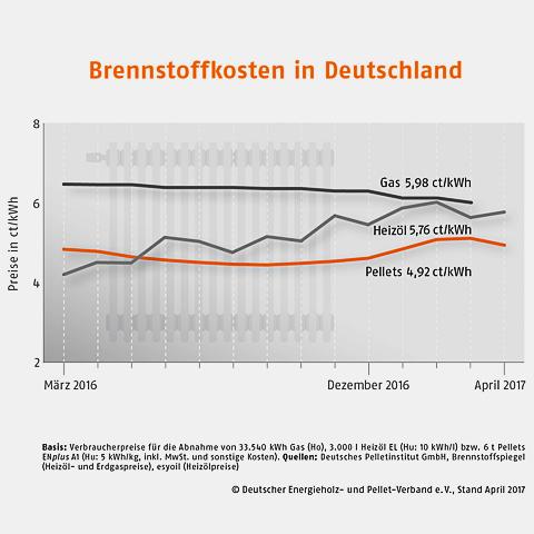 Brennstoffkosten-Deutschland Kopie