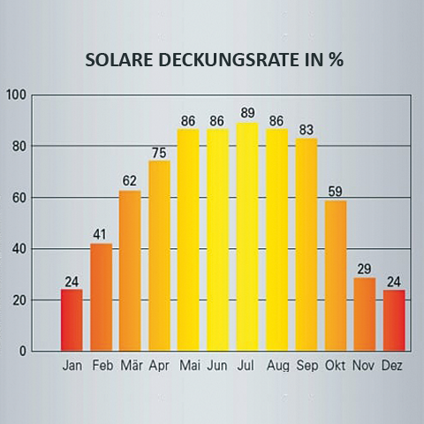 solare Deckungsrate